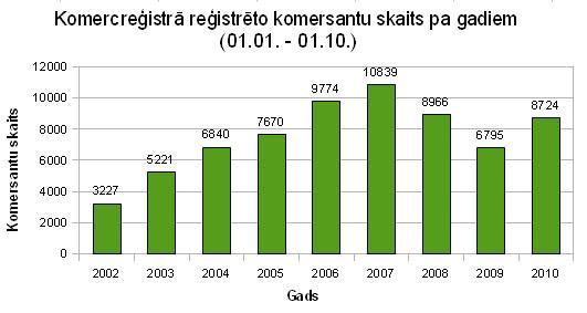 Komercreģistrā reģistrēto komersantu skaits