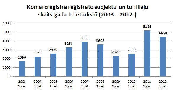 Jaunreģistrēto komersantu skaits