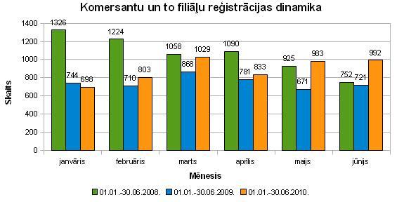 Komersantu reģistrācijas dinamika