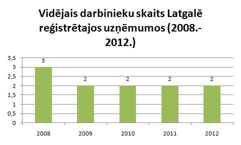 Latgalē strādājošo uzņēmumu vidējais darbinieku skaits
