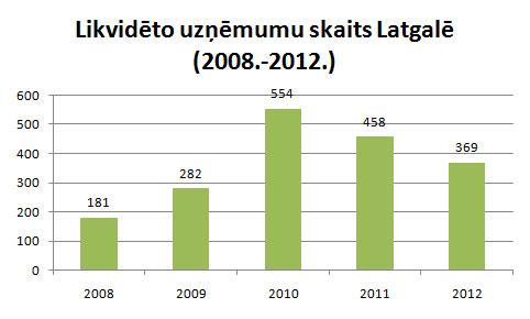 Latgalē likvidēto uzņēmumu skaits