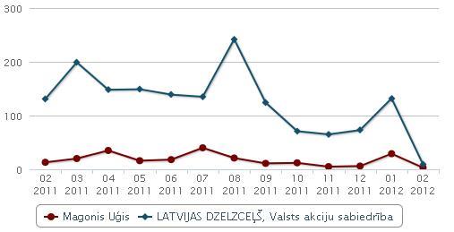Latvijas dzelzceļš un Uģa Magoņa publicitāte