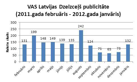 Latvijas Dzelzceļš publicitāte