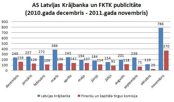 Latvijas Krājbankas un KFTK publicitāte