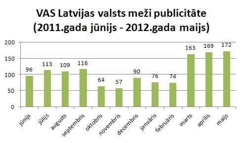 Latvijas Valsts meži publicitāte