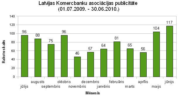 Latvijas Komercbanku asociācijas publicitāte