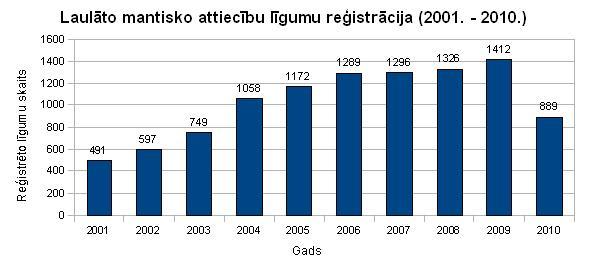 Statistika par laulību līgumiem