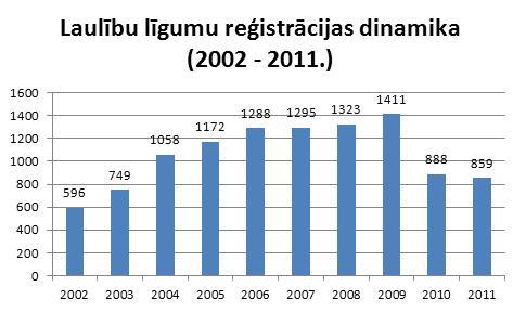 Reģistrēto laulību līgumu skaits