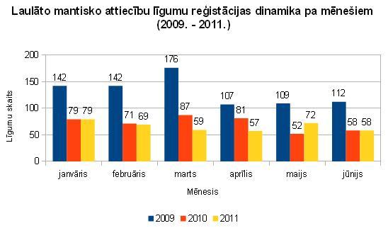 Laulāto mantisko attiecību līgumu reģistrācijas dinamika pa mēnešiem