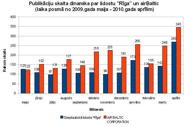 Publikāciju skaita dinamika par lidostu Rīga un airBaltic