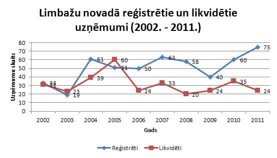 Limbažu novadā reģistrētie un likvidētie uzņēmumi