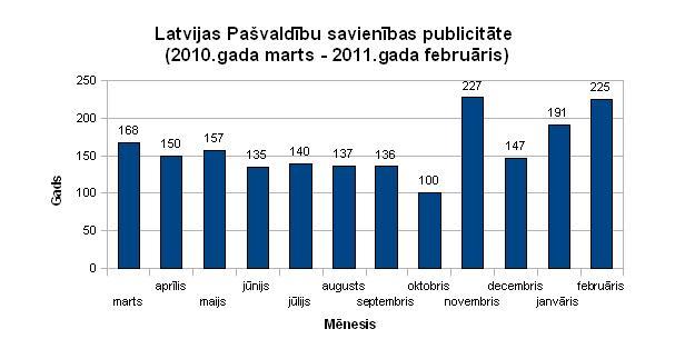 Latvijas Pašvaldību savienības publicitāte