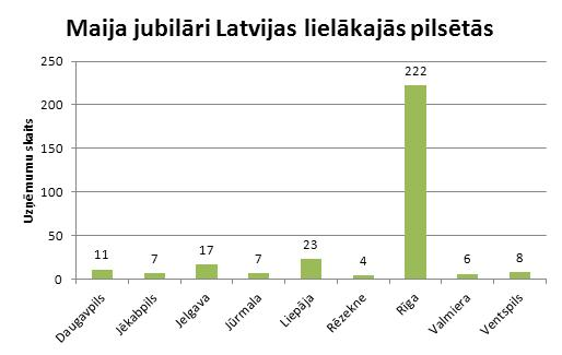 Maija jubilāri Latvijas lielākajās pilsētās