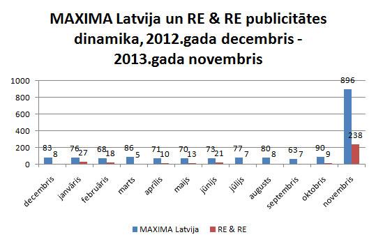 Maxima Re&Re publicitāte