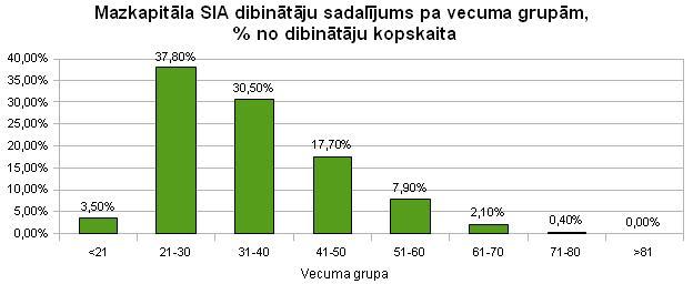 Mazkapitāla SIA dibinātāju sadalījums pa vecuma grupām