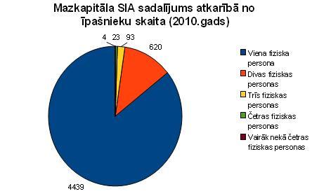 Mazkapitāla SIA sadalījums atkarībā no īpašnieku skaita