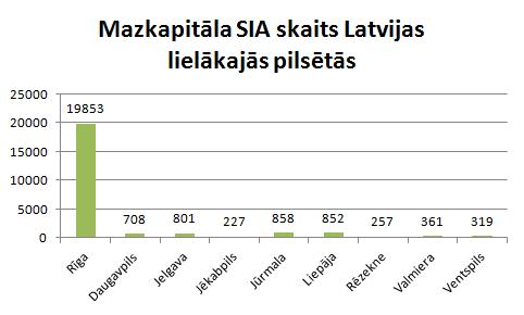 Mazkapitāla SIA skaits lielākajās pilsētās