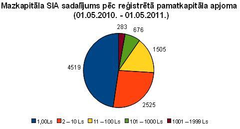 Mazkapitāla SIA sadalījums pēc reģistrētā pamatkapitāla apjoma