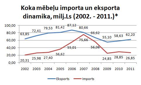 Mēbeļu importa un eksporta dinamika