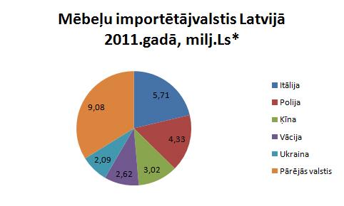 Mēbeļu importētājvalstis