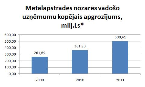 Metālapstrādes nozares apgrozījums