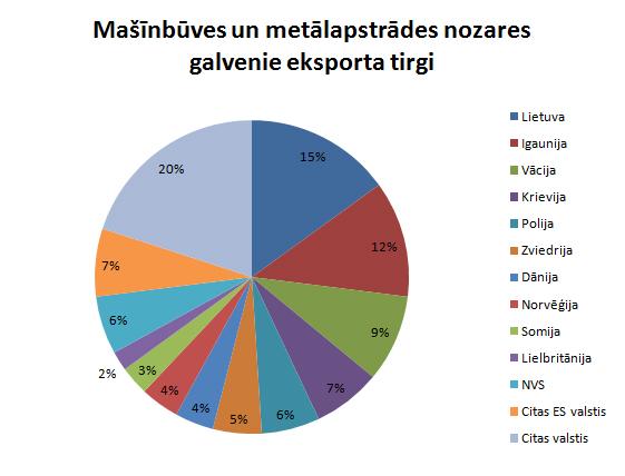 Metālapstrādes eksports