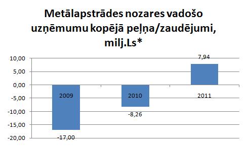 Metālapstrādes nozares peļņa