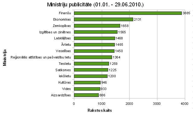 Ministriju publicitāte 2010.gadā