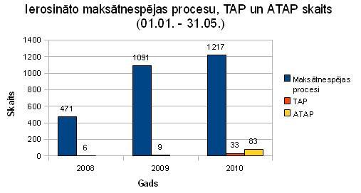 Ierosināto maksātnespējas procesu, TAP, ATAP skaits