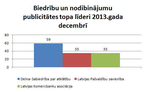 Organizāciju publicitāte decembrī