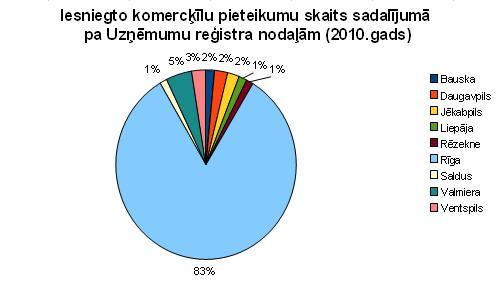 Komercķīlu pieteikumu skaits sadalījumā par UR nodaļām