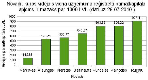 Novadi kuros vidējais viena uzņēmuma reģistrētā pamatkapitāla apjoms ir mazāks par 1000 LVL