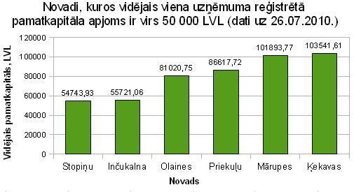 Novadi kuros vidējais viena uzņēmuma reģistrētā pamatkapitāla apjoms ir virs 50000 LVL
