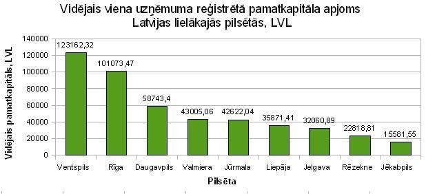 Vidējais viena uzņēmuma reģistrētā pamatkapitāla apjoms Latvijas lielākajās pilsētās