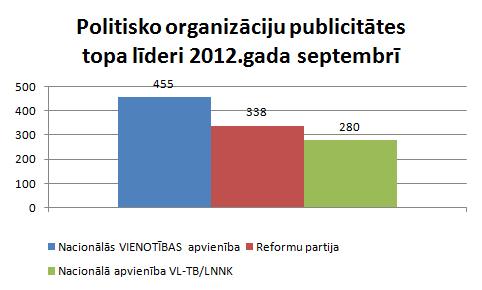 Partiju publicitāte septembrī