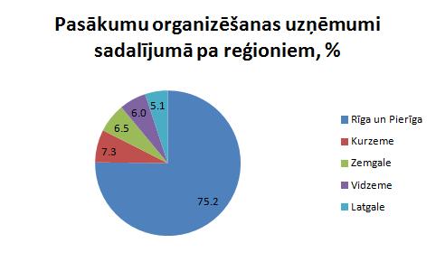 Pasākumu organizēšanas uzņēmumi
