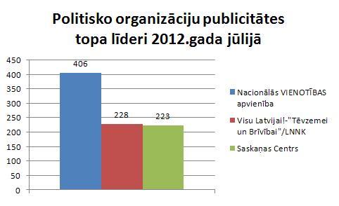 Politisko organizāciju publicitāte jūlijā