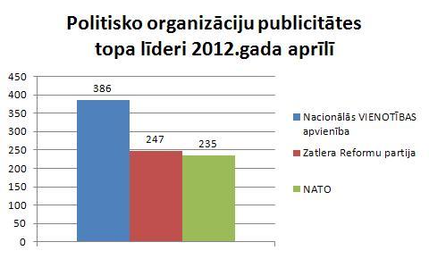 Politisko organizāciju publicitāte