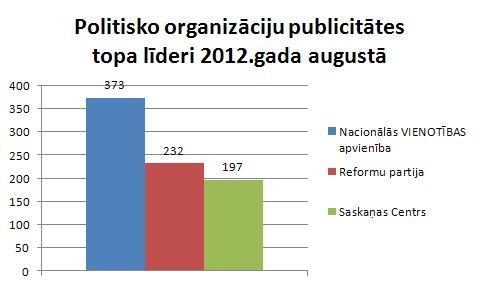 Politisko organizāciju publicitāte augustā
