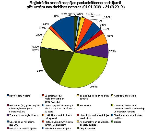 Reģistrētās maksātnespējas pasludināšanas sadalījumā pēc uzņēmuma darbības nozares