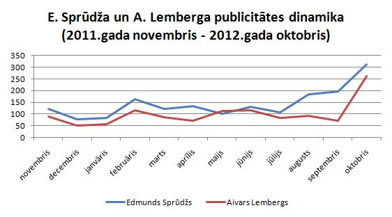 Sprūdža un Lemberga publicitātes dinamika