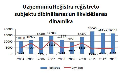 Uzņēmumu reģistrācijas un likvidācijas dinamika