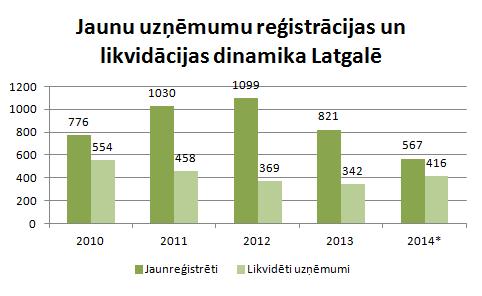 Jaunu uzņēmumu reģistrācijas dinamika Latgalē