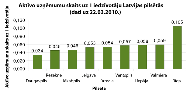 Aktīvo uzņēmumu skaits uz 1 iedzīvotāju Latvijas pilsētās