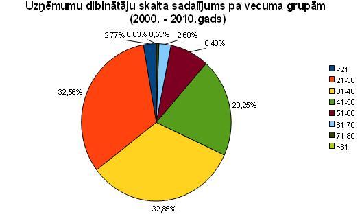 Uzņēmumu dibinātāju skaita sadalījums pa vecuma grupām