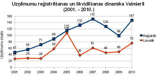 Uzņēmumu reģistrēšanas un likvidēšanas dinamika Valmierā