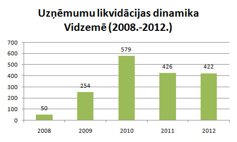 Vidzemē likvidēto uzņēmumu skaits