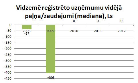 Vidzemē reģistrēto uzņēmumu vidējie zaudējumi