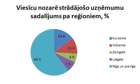 Viesnīcu nozare sadalījumā pa reģioniem