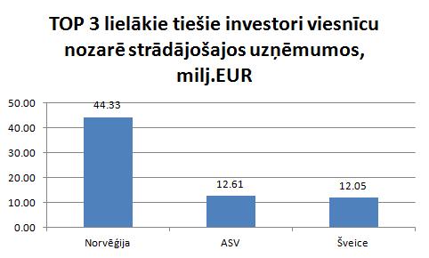 Lielākie ārvalstu investori Latvijas viesnīcās